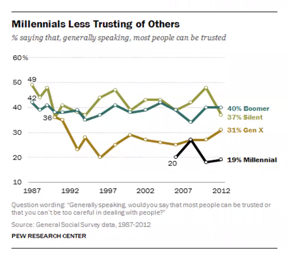 increase millennial engagement